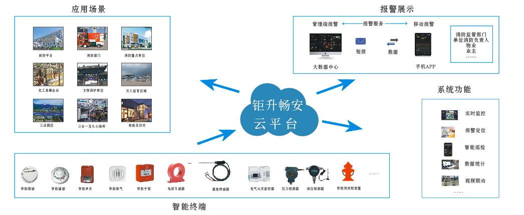 湖南智慧消防品牌 湖南智慧消防云平台系统搭建